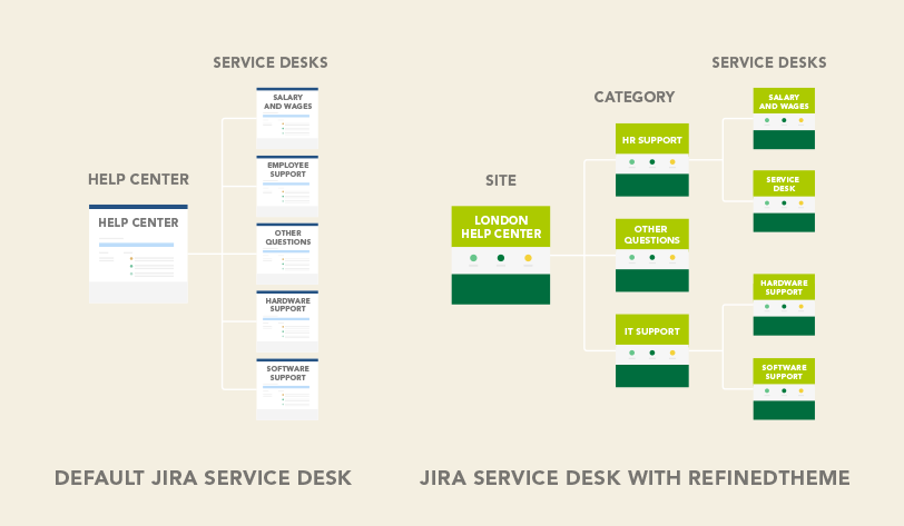 5 Ways To Structure Jira Service Desk Using RefinedTheme Sites And  Categories