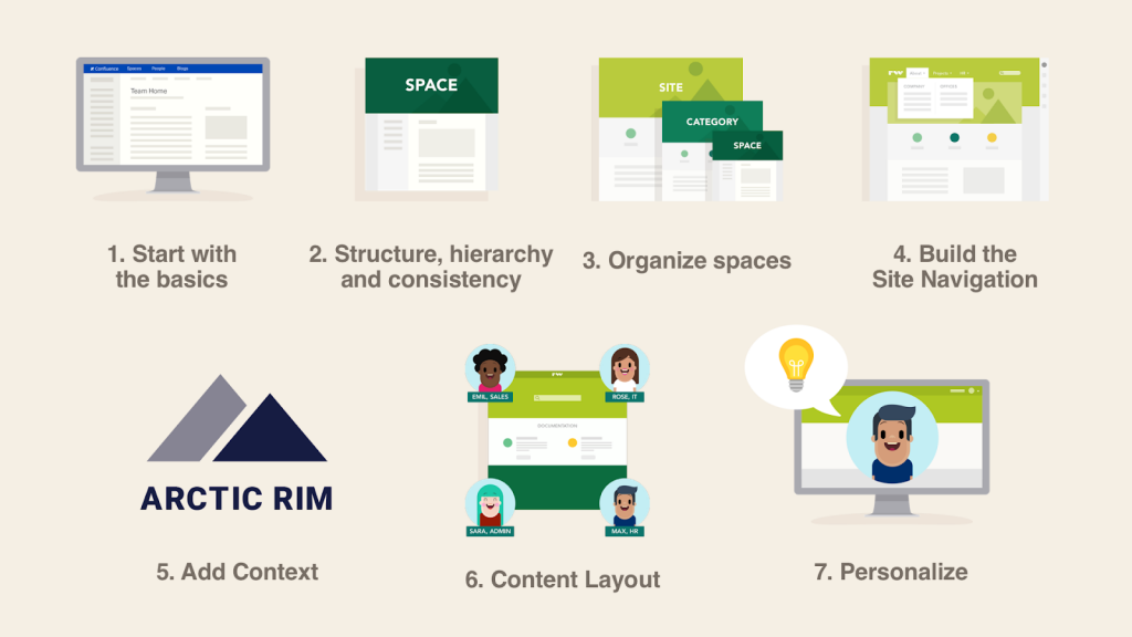 7-steps-to-build-kick-ass-confluence-from-scratch-refined-theme